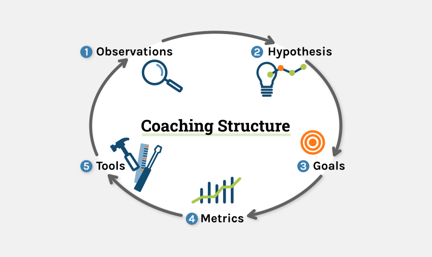 coaching_structure