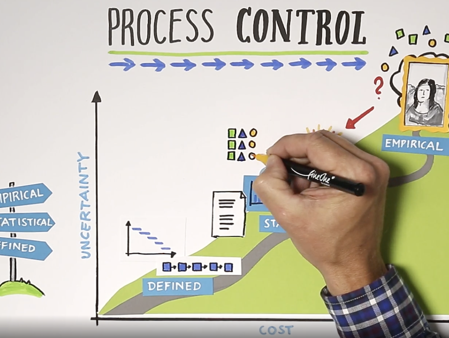 Emprirical Process Control