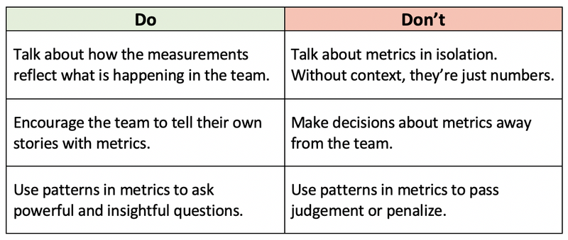 How to use your metrics to foster team improvement?