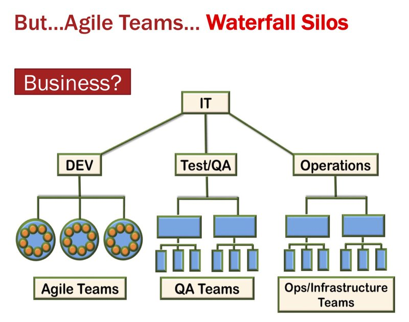Organizational Misalignment with Agile