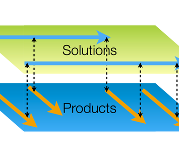 Solutions/Products (from ScrumDay 2009 Presentation)