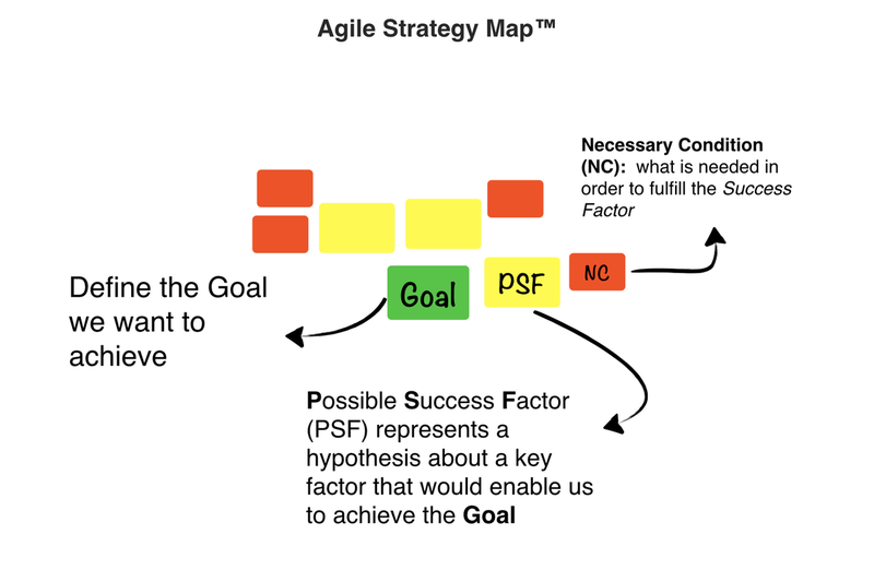 Agile Strategy Map (explanation)