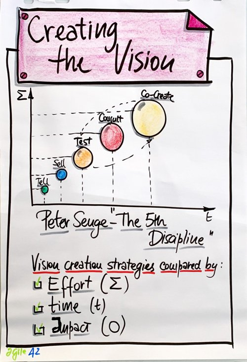 Creating the Product Vision
