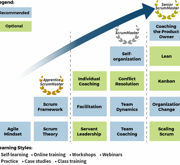 Corporate Learning Program Learning Path