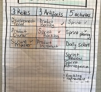 Scrum 3 roles 3 artifacts 5 activities