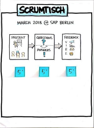 Scrumtisch March 2018