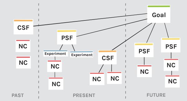 Agile Strategy Map