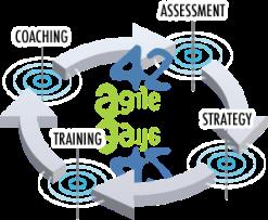 4 Schritte um Agile zu etablieren