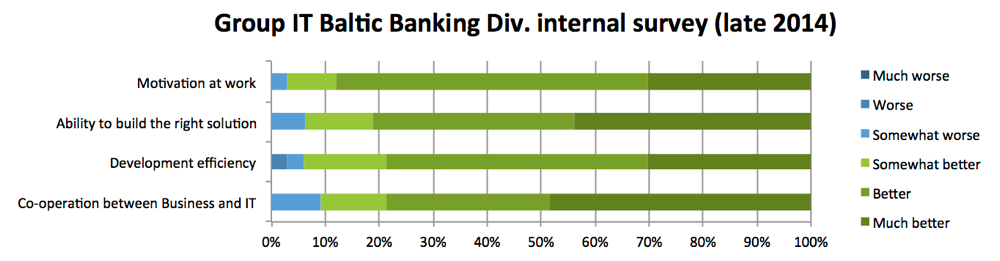 Group IT Baltic Banking Div. Internal Survey (late 2014)