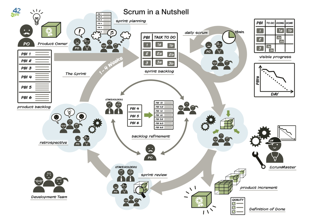 """Download """"Scrum in a Nutshell"""""""