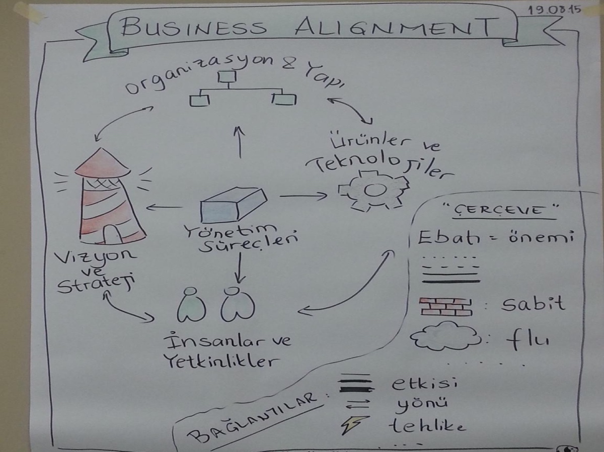 Picture of Business alignment workshop in Assessment with management team