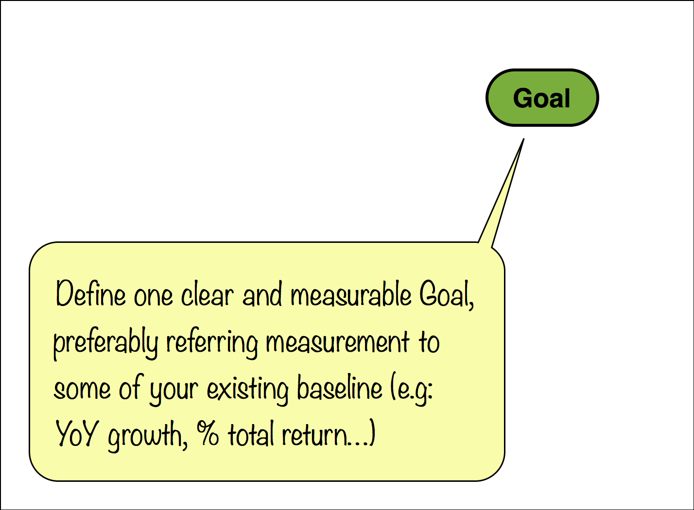 Define our clear and measurable Goal