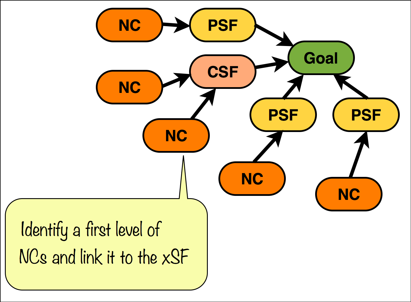 Identify a first level of NCs and link it to the xSF