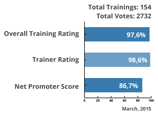 Training evaluation graph