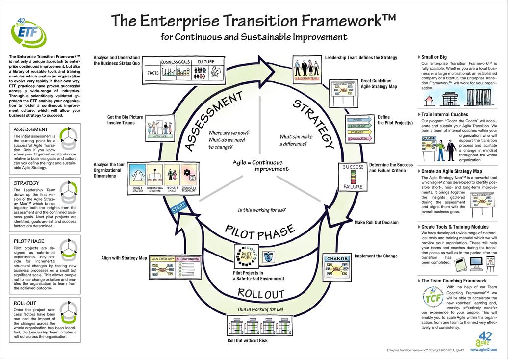 Enterprise Transition Framework wall poster