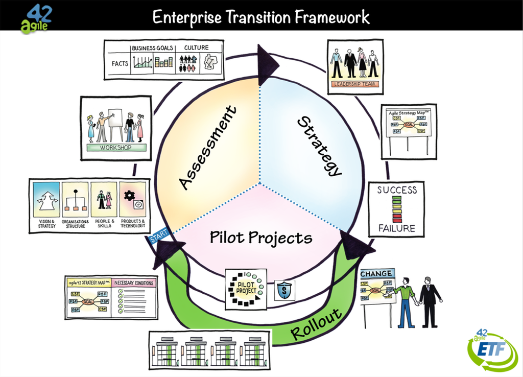Description of Enterprise Transition Framework™ (ETF)