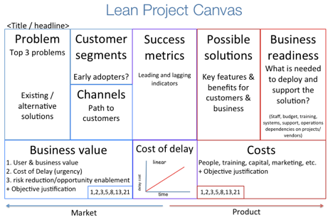 Lean Project Canvas