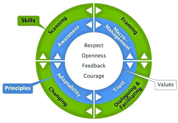Simple Agile Leadership Model