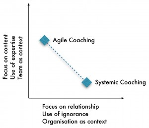 Agile vs Systemic Coaching