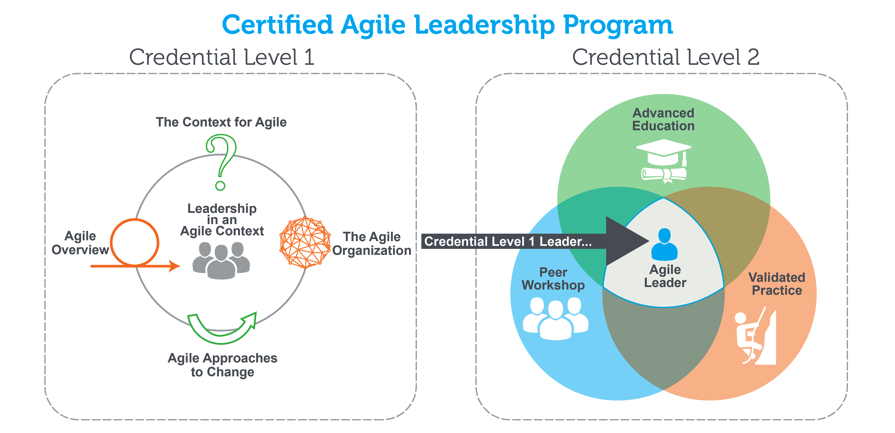 Overview of Certified Agile Leadership program