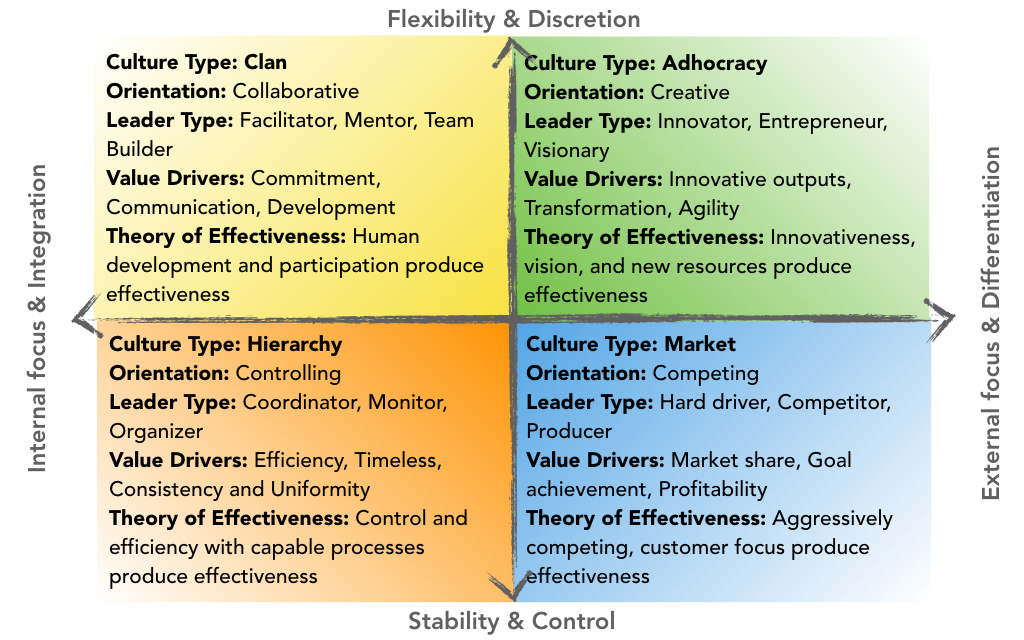 Organizational Culture Profile (CVF)