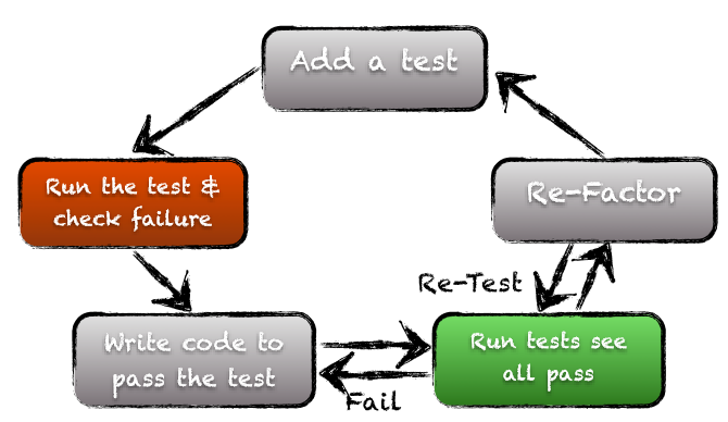 TDD (Test-Driven Development) cycle